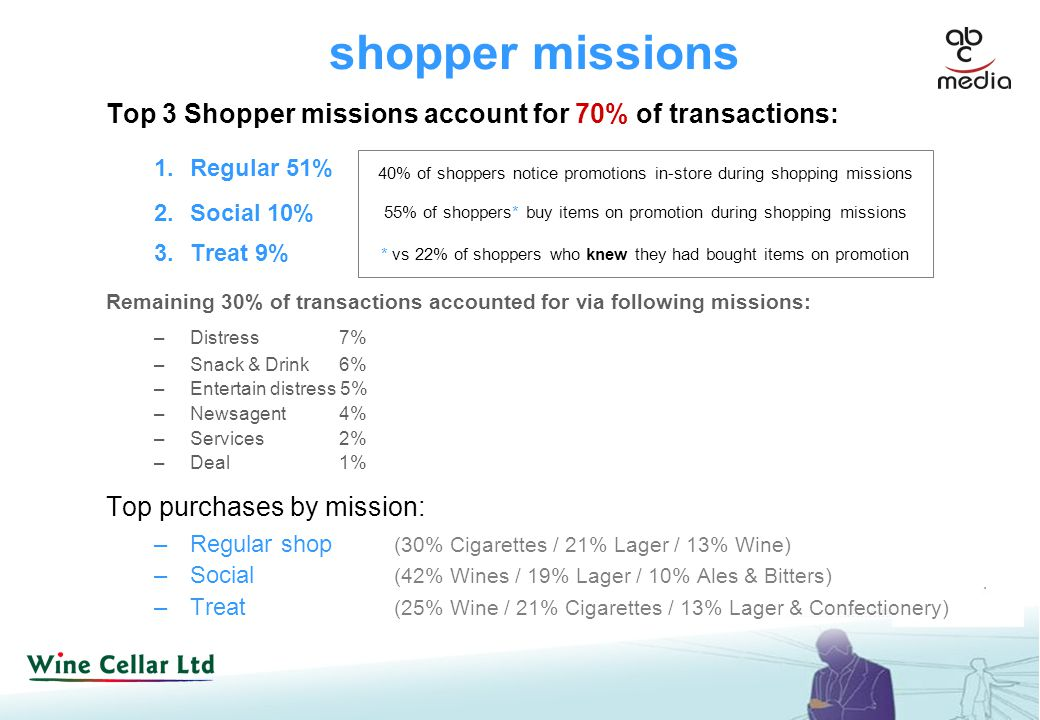 Top 3 Shopper missions account for 70% of transactions: 1.Regular 51% 2.Social 10% 3.Treat 9% Remaining 30% of transactions accounted for via following missions: –Distress 7% –Snack & Drink 6% –Entertain distress 5% –Newsagent 4% –Services 2% –Deal 1% Top purchases by mission: –Regular shop (30% Cigarettes / 21% Lager / 13% Wine) –Social (42% Wines / 19% Lager / 10% Ales & Bitters) –Treat (25% Wine / 21% Cigarettes / 13% Lager & Confectionery) shopper missions 40% of shoppers notice promotions in-store during shopping missions 55% of shoppers* buy items on promotion during shopping missions * vs 22% of shoppers who knew they had bought items on promotion