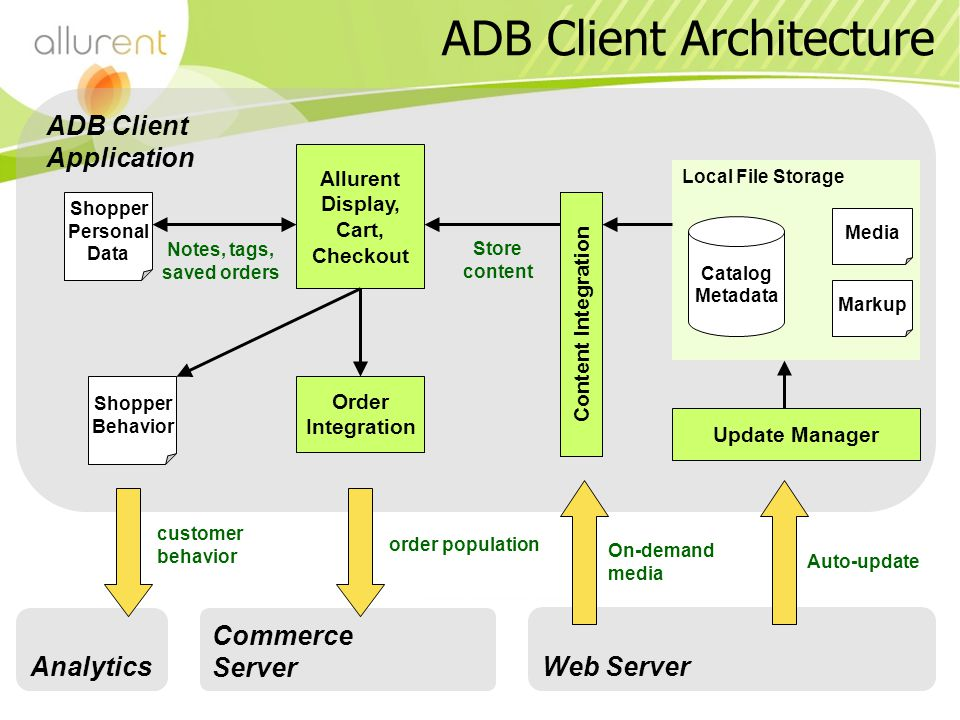 ADB Client Application Local File Storage ADB Client Architecture Analytics Commerce Server Web Server Allurent Display, Cart, Checkout Catalog Metadata Update Manager Order Integration Media Markup Content Integration Auto-update On-demand media Shopper Personal Data order population customer behavior Notes, tags, saved orders Store content Shopper Behavior