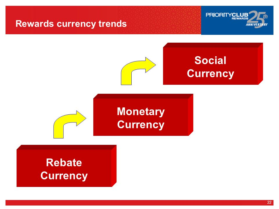 22 Rewards currency trends Rebate Currency Monetary Currency Social Currency