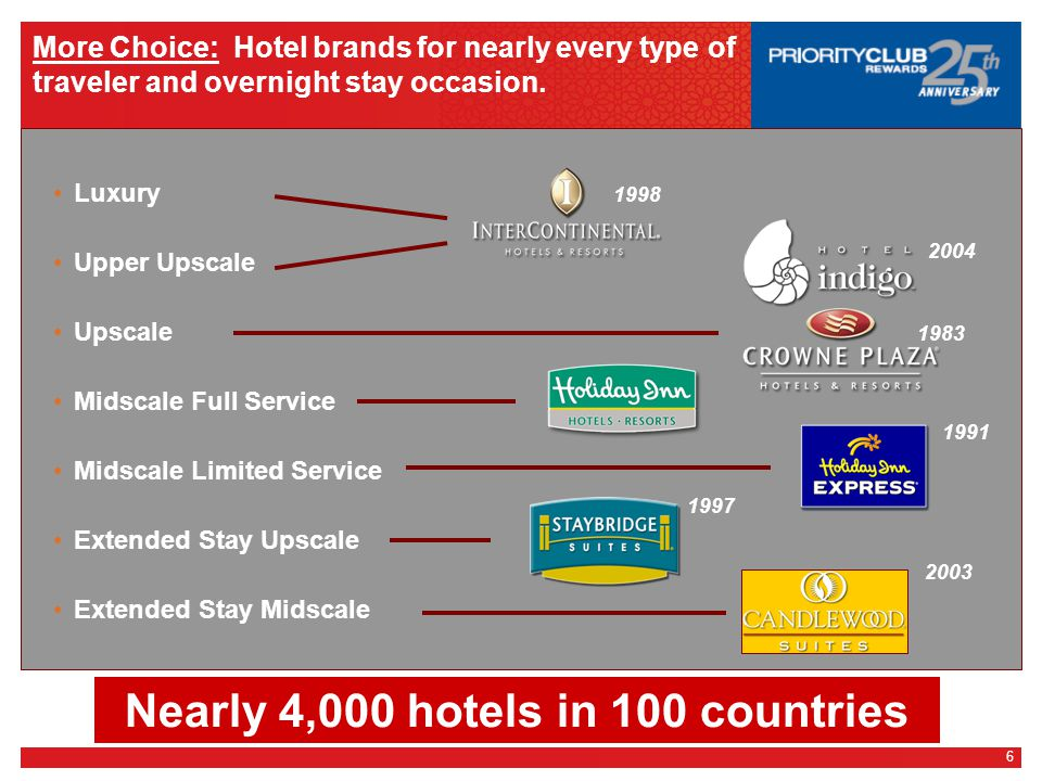6 More Choice: Hotel brands for nearly every type of traveler and overnight stay occasion.