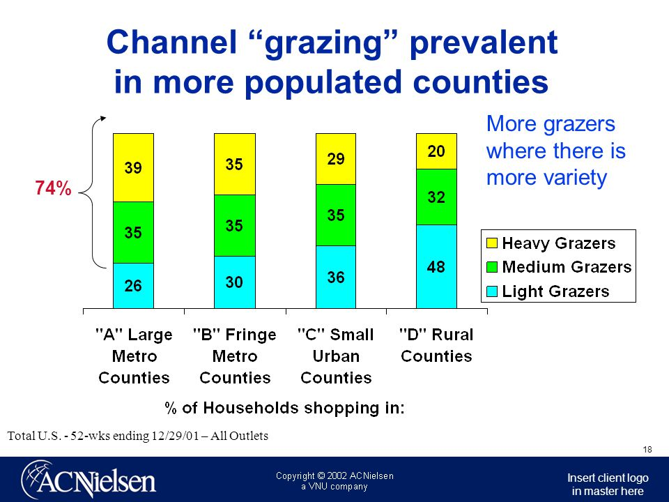Insert client logo in master here 19 Channel grazing prevalent among couples & families w/older children Total U.S.