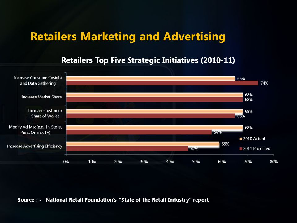 Retailers Marketing and Advertising Retailers Top Five Strategic Initiatives (2010-11) Source : - National Retail Foundation's State of the Retail Industry report