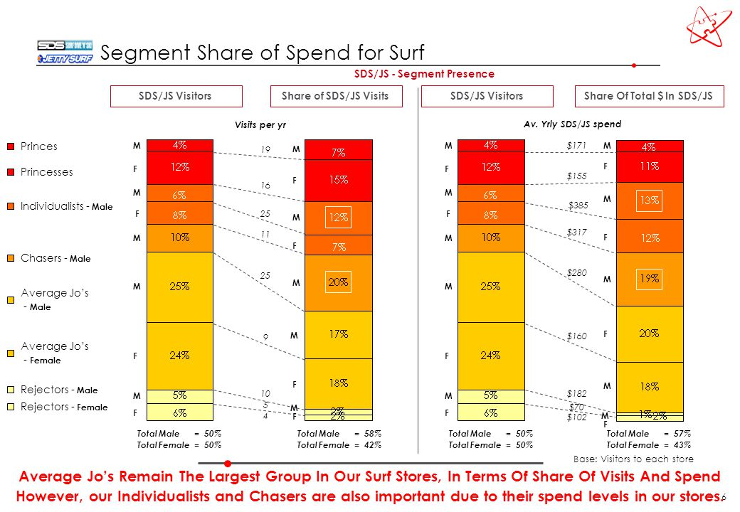 6 Average Jo's Remain The Largest Group In Our Surf Stores, In Terms Of Share Of Visits And Spend However, our Individualists and Chasers are also important due to their spend levels in our stores.