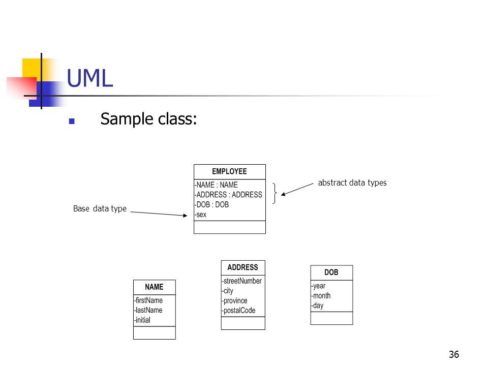 36 UML Sample class: Base data type abstract data types
