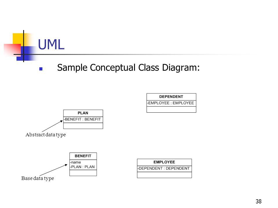 38 UML Sample Conceptual Class Diagram: Abstract data type Base data type