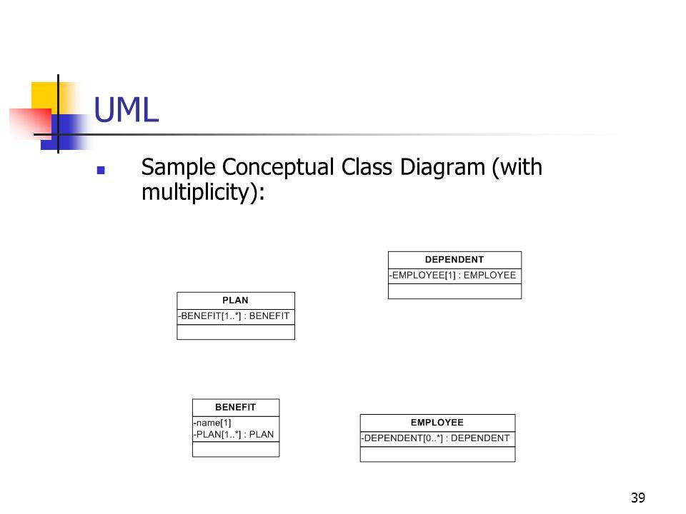39 UML Sample Conceptual Class Diagram (with multiplicity):