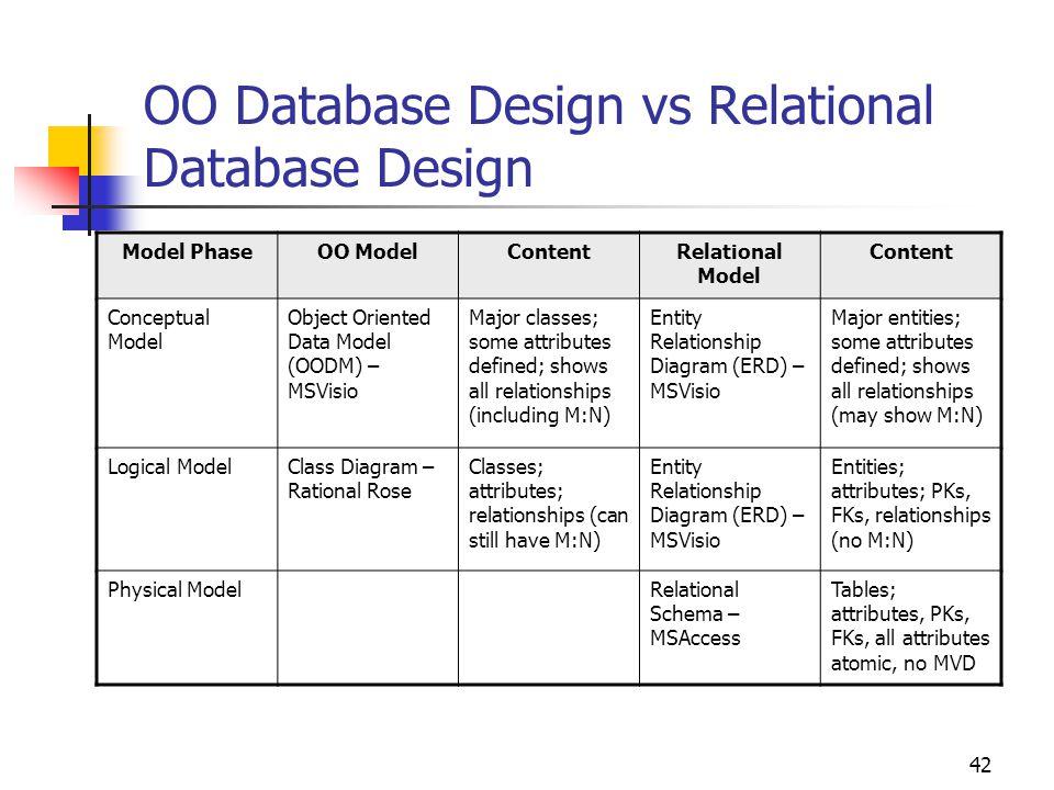 42 OO Database Design vs Relational Database Design Model PhaseOO ModelContentRelational Model Content Conceptual Model Object Oriented Data Model (OO