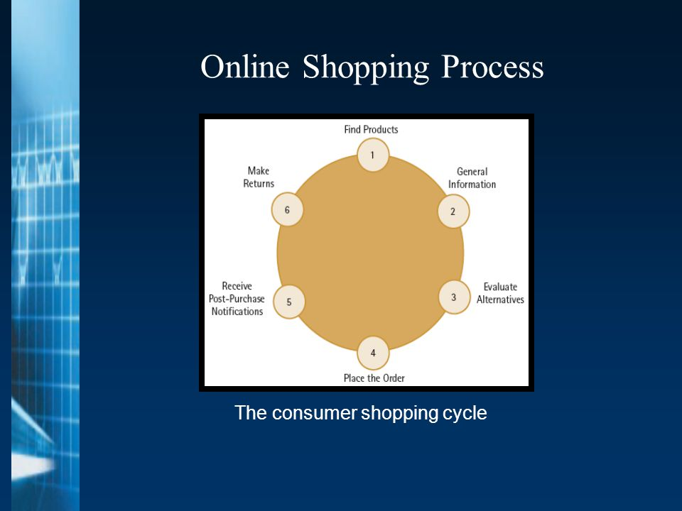 Online Shopping Process The consumer shopping cycle
