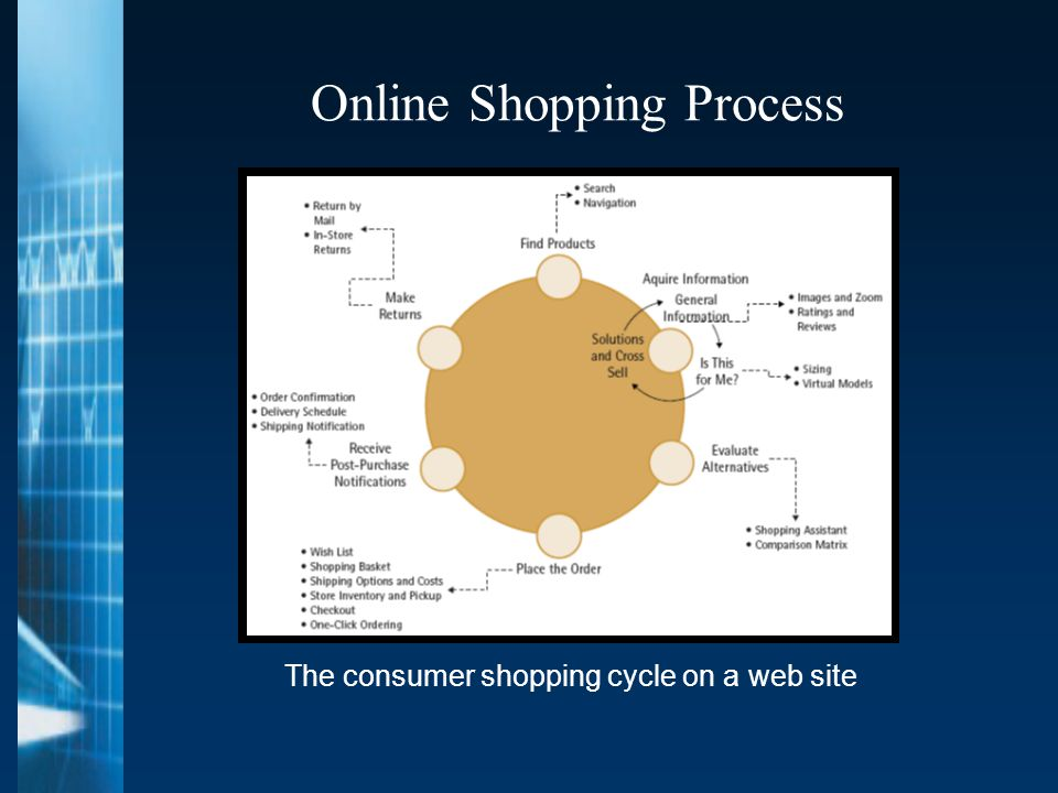 Online Shopping Process The consumer shopping cycle on a web site
