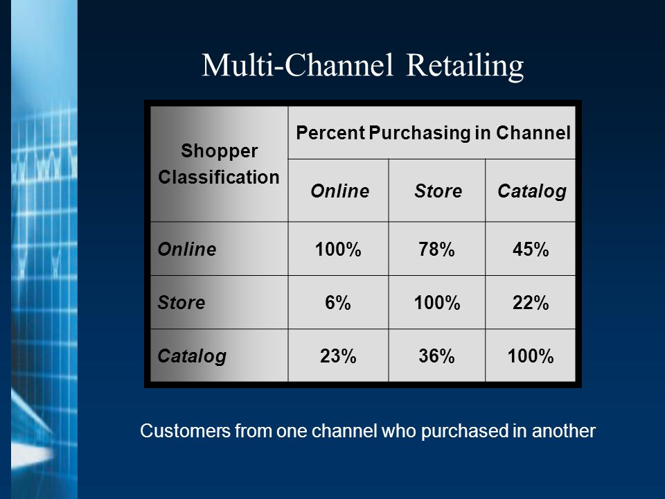 Multi-Channel Retailing Shopper Classification Percent Purchasing in Channel OnlineStoreCatalog Online100%78%45% Store6%100%22% Catalog23%36%100% Customers from one channel who purchased in another