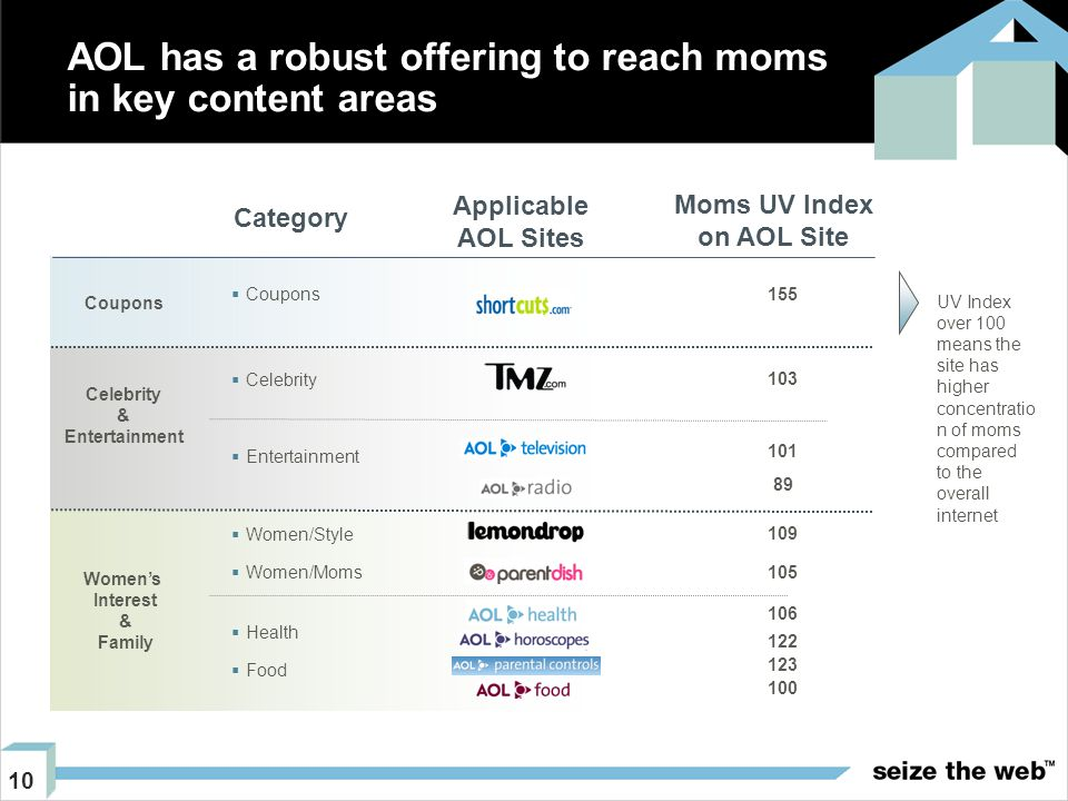 10 AOL has a robust offering to reach moms in key content areas Category Applicable AOL Sites  Coupons  Celebrity  Entertainment  Women/Style  Women/Moms  Health  Food Celebrity & Entertainment Women's Interest & Family Coupons Moms UV Index on AOL Site 155 103 101 100 89 109 105 106 123 122 UV Index over 100 means the site has higher concentratio n of moms compared to the overall internet
