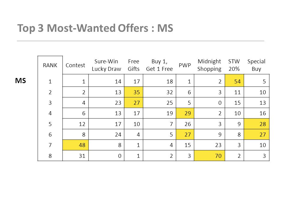 Top 3 Most-Wanted Offers : MS RANKContest Sure-Win Lucky Draw Free Gifts Buy 1, Get 1 Free PWP Midnight Shopping STW 20% Special Buy MS 1114171812545 22133532631110 34232725501513 46 17192921016 51217107263928 6824452798 7488141523310 83101237023