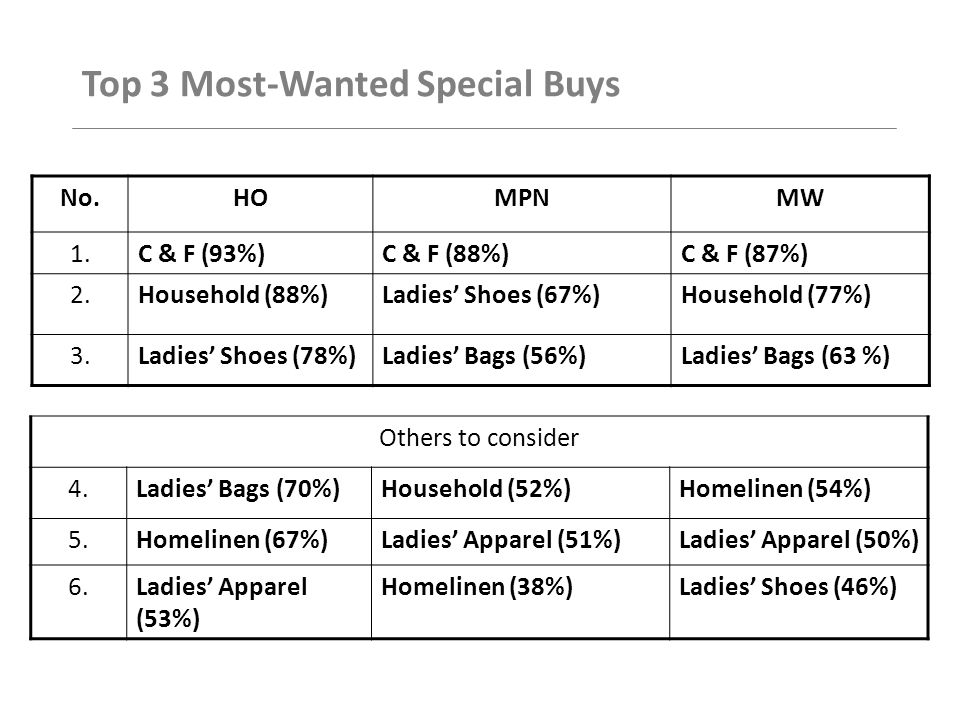 Top 3 Most-Wanted Special Buys No.HOMPNMW 1.C & F (93%)C & F (88%)C & F (87%) 2.Household (88%)Ladies' Shoes (67%)Household (77%) 3.Ladies' Shoes (78%)Ladies' Bags (56%)Ladies' Bags (63 %) Others to consider 4.Ladies' Bags (70%)Household (52%)Homelinen (54%) 5.Homelinen (67%)Ladies' Apparel (51%)Ladies' Apparel (50%) 6.Ladies' Apparel (53%) Homelinen (38%)Ladies' Shoes (46%)