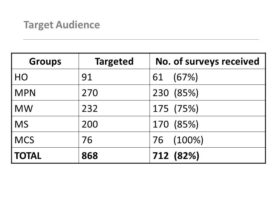 Target Audience GroupsTargetedNo.