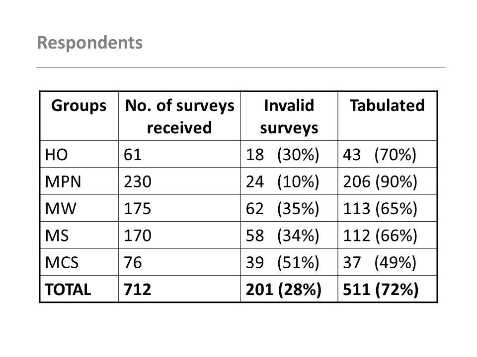Gender GroupsMaleFemaleTOTAL HO6 (14%)37 (86%)43 MPN20 (10%)186 (90%)206 MW14 (12%)99 (88%)113 MS23 (21%)89 (79%)112 MCS6 (16%)31 (84%)37 TOTAL69 (13%)442 (87%)511
