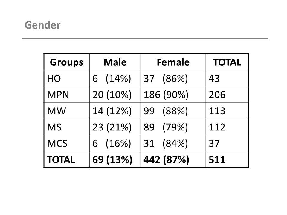 Age Range GroupsAge 18 & Below 18 – 23 years old 24 – 29 years old 30 – 35 years old 36 years old & above Tabulated HO0 (0%)1 (2%)8 (19%)6 (14%)28 (65%)43 MPN1 (0%)41 (20%)51 (25%)27 (13%)86 (42%)206 MW2 (2%)9 (8%)17 (15%)21 (18%)64 (57%)113 MS3 (3%)19 (17%)17 (15%)11 (10%)62 (55%)112 MCS0 (0%)8 (22%)6 (16%)4 (11%)19 (51%)37 TOTAL6 (1%)78 (15%)100 (20%)69 (13%)259 (51%)511
