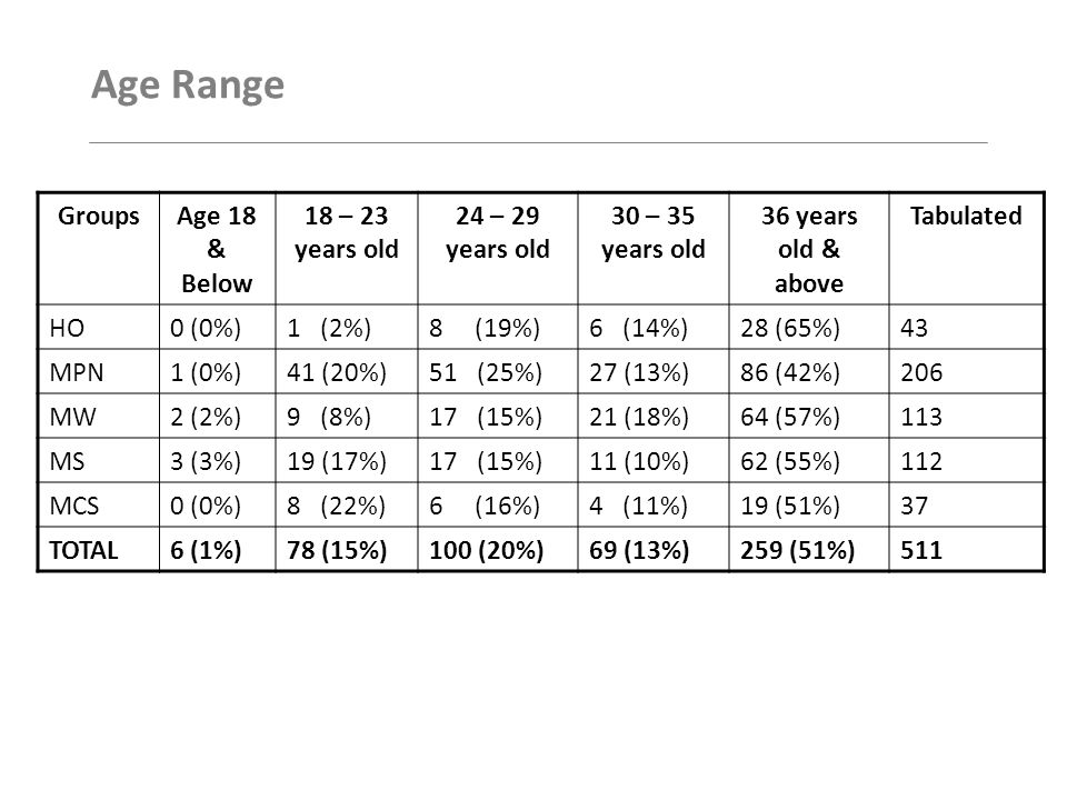 Age Range GroupsAge 18 & Below 18 – 23 years old 24 – 29 years old 30 – 35 years old 36 years old & above Tabulated HO0 (0%)1 (2%)8 (19%)6 (14%)28 (65%)43 MPN1 (0%)41 (20%)51 (25%)27 (13%)86 (42%)206 MW2 (2%)9 (8%)17 (15%)21 (18%)64 (57%)113 MS3 (3%)19 (17%)17 (15%)11 (10%)62 (55%)112 MCS0 (0%)8 (22%)6 (16%)4 (11%)19 (51%)37 TOTAL6 (1%)78 (15%)100 (20%)69 (13%)259 (51%)511