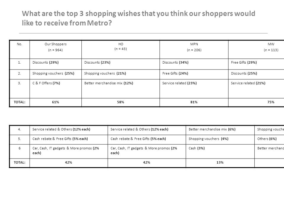 Top 3 Most-Wanted Special Buys No.MSMCS 1.C & F (84%)C & F (73%) 2.Ladies' Bags (65%)Household (70%) 3.Homelinen (63%)Ladies' Bags (57%) Others to consider 4.Ladies' Apparel (60%)Toys (54%) 5.Ladies' Shoes (52%)Homelinen (51%) 6.Toys (53%)Ladies' Shoes (46%)