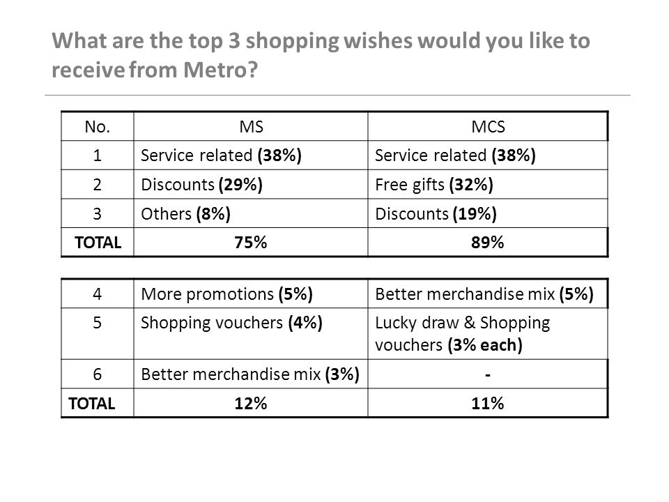 No.MSMCS 1Service related (38%) 2Discounts (29%)Free gifts (32%) 3Others (8%)Discounts (19%) TOTAL75%89% 4More promotions (5%)Better merchandise mix (5%) 5Shopping vouchers (4%)Lucky draw & Shopping vouchers (3% each) 6Better merchandise mix (3%)- TOTAL12%11% What are the top 3 shopping wishes would you like to receive from Metro?