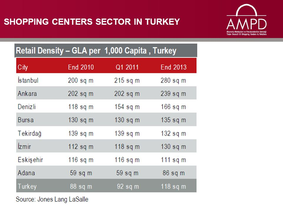 SHOPPING CENTERS SECTOR IN TURKEY