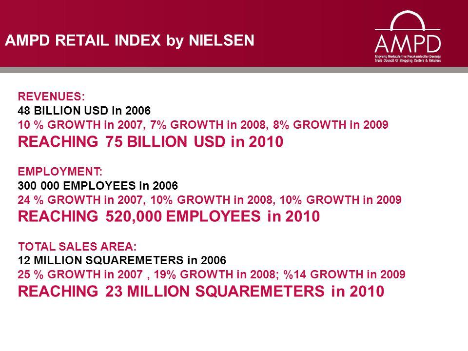 AMPD RETAIL INDEX by NIELSEN REVENUES: 48 BILLION USD in 2006 10 % GROWTH in 2007, 7% GROWTH in 2008, 8% GROWTH in 2009 REACHING 75 BILLION USD in 201