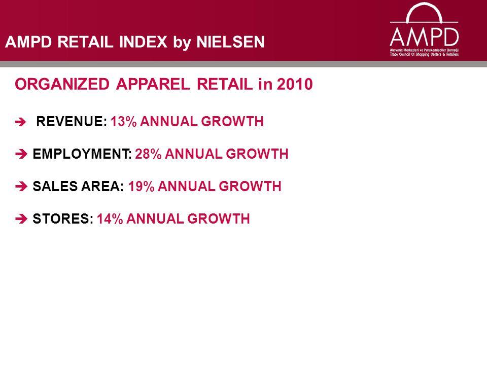 ORGANIZED APPAREL RETAIL in 2010  REVENUE: 13% ANNUAL GROWTH  EMPLOYMENT: 28% ANNUAL GROWTH  SALES AREA: 19% ANNUAL GROWTH  STORES: 14% ANNUAL GRO