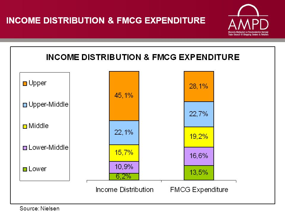 INCOME DISTRIBUTION & FMCG EXPENDITURE Source: Nielsen