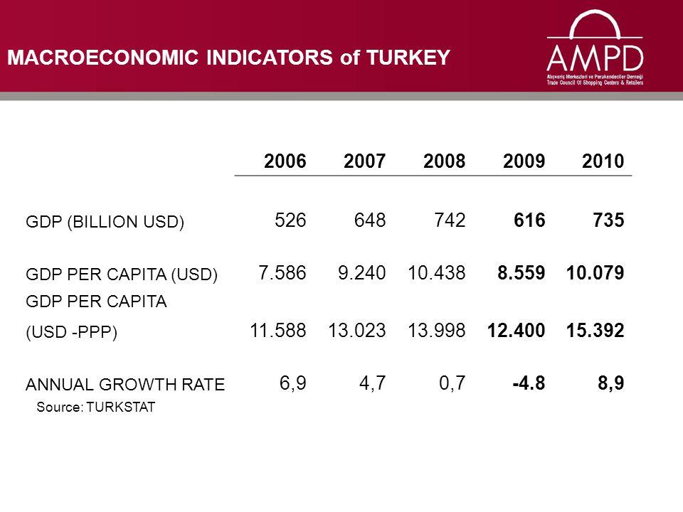 MACROECONOMIC INDICATORS of TURKEY 20062007200820092010 GDP (BILLION USD) 526 648 742616735 GDP PER CAPITA (USD) 7.586 9.240 10.4388.55910.079 GDP PER