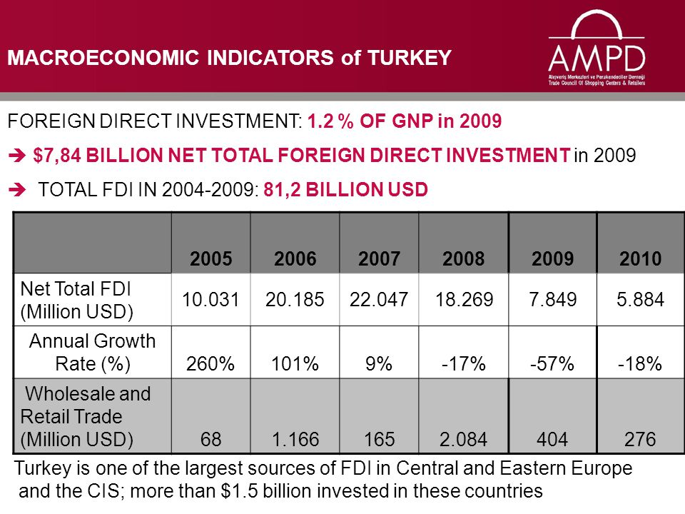 FOREIGN DIRECT INVESTMENT: 1.2 % OF GNP in 2009  $7,84 BILLION NET TOTAL FOREIGN DIRECT INVESTMENT in 2009  TOTAL FDI IN 2004-2009: 81,2 BILLION USD 200520062007200820092010 Net Total FDI (Million USD) 10.03120.18522.04718.2697.8495.884 Annual Growth Rate (%)260%101%9%-17%-57%-18% Wholesale and Retail Trade (Million USD) 68 1.166 165 2.084404276 Turkey is one of the largest sources of FDI in Central and Eastern Europe and the CIS; more than $1.5 billion invested in these countries MACROECONOMIC INDICATORS of TURKEY