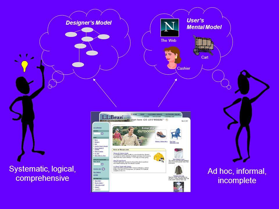 Designer's Model User's Mental Model Cashier Systematic, logical, comprehensive Ad hoc, informal, incomplete The Web Cart
