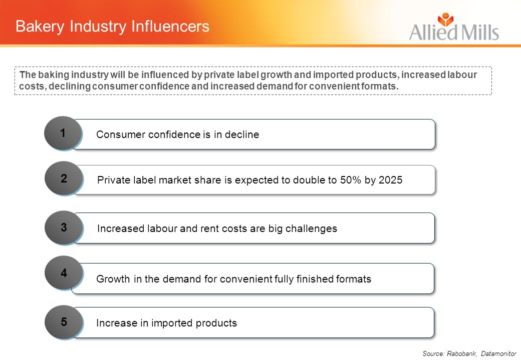 Bakery Industry Influencers Private label market share is expected to double to 50% by 2025 Increased labour and rent costs are big challenges Consume