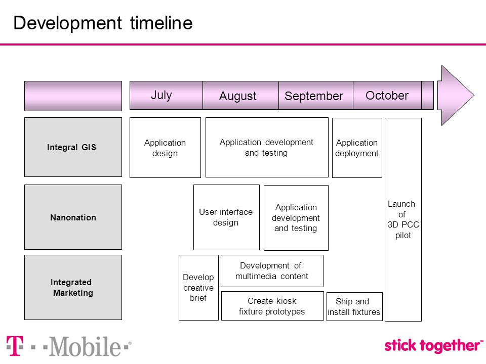 Development timeline July Application design Develop creative brief Integral GIS Nanonation Integrated Marketing Development of multimedia content August September October Application development and testing Application deployment User interface design Create kiosk fixture prototypes Ship and install fixtures Launch of 3D PCC pilot Application development and testing