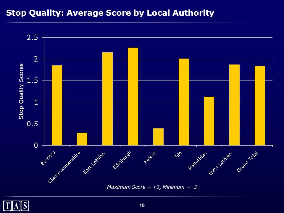 10 Stop Quality: Average Score by Local Authority Maximum Score = +3, Minimum = -3