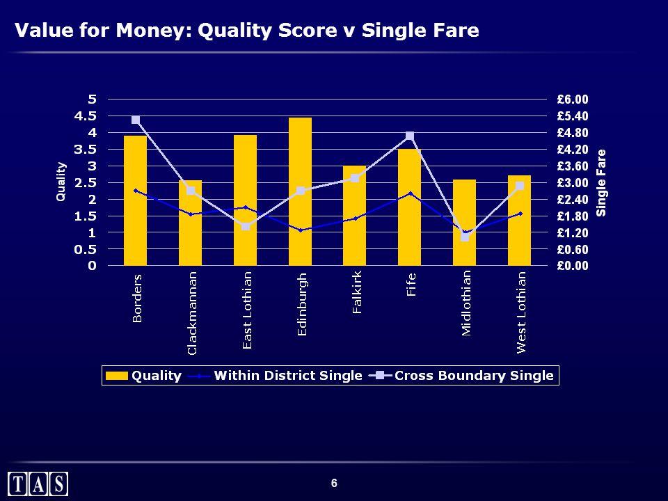 6 Value for Money: Quality Score v Single Fare