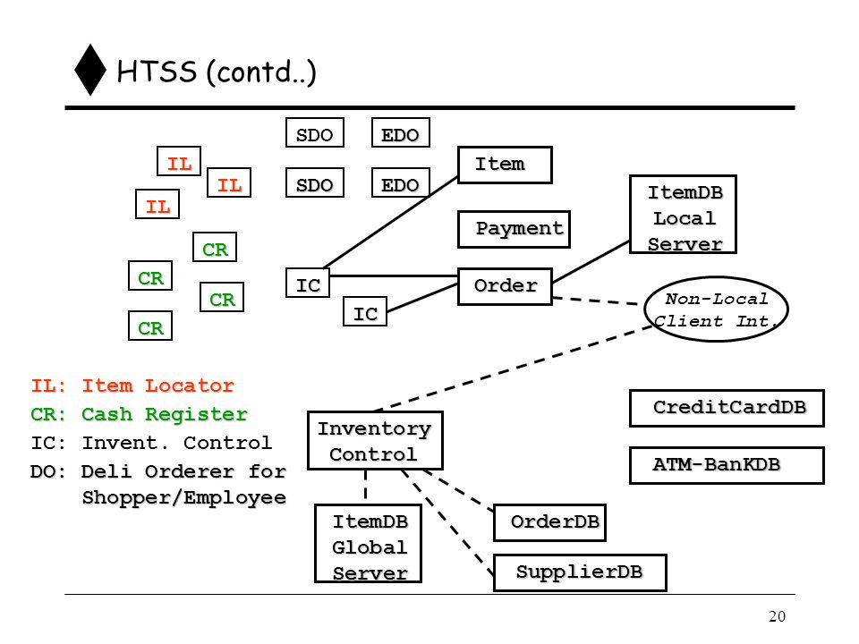 20 HTSS (contd..) IC IC CR CR CR CR IL IL IL SDO SDOEDO EDO Order Payment Item ItemDBLocalServer Non-Local Client Int.