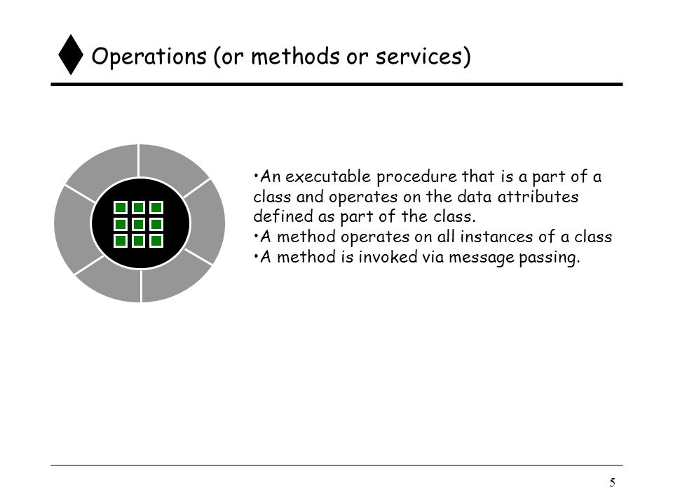 5 Operations (or methods or services) An executable procedure that is a part of a class and operates on the data attributes defined as part of the class.