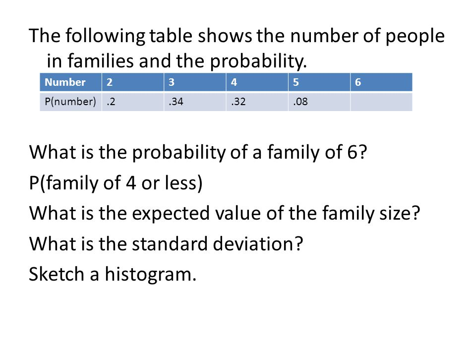 The following table shows the number of people in families and the probability.
