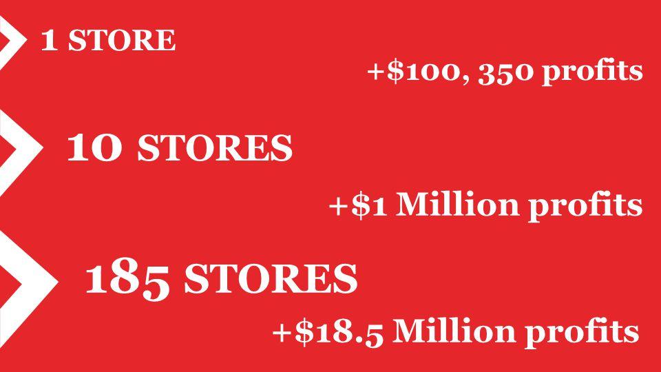 10 STORES +$1 Million profits 185 STORES +$18.5 Million profits 1 STORE +$100, 350 profits