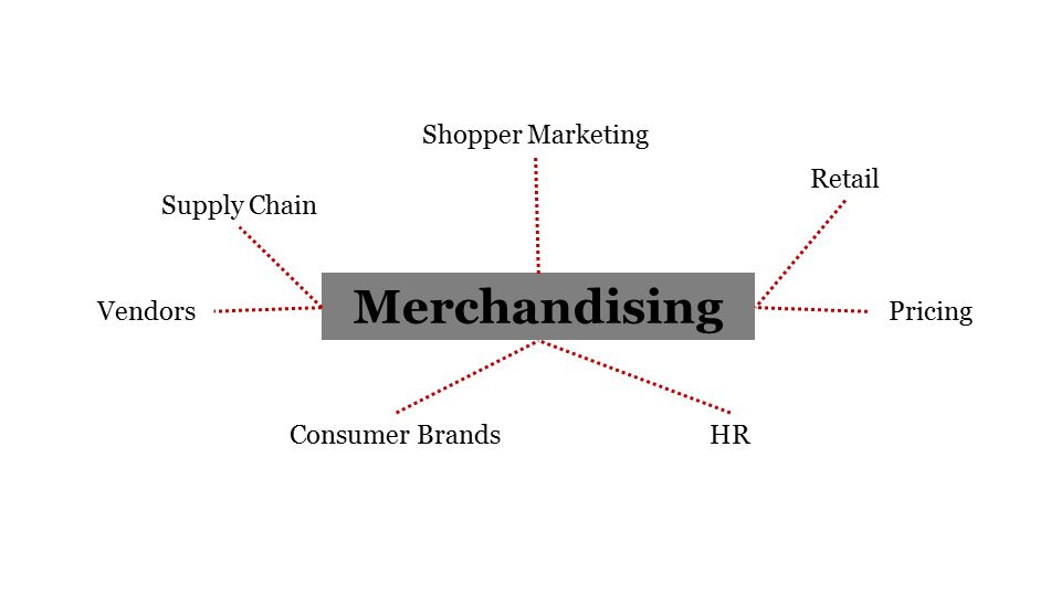 Merchandising Shopper Marketing Retail Pricing HRConsumer Brands Supply Chain Vendors