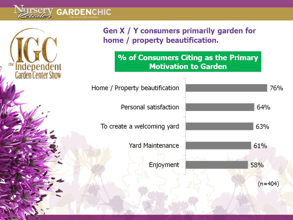 Gen X / Y consumers primarily garden for home / property beautification.