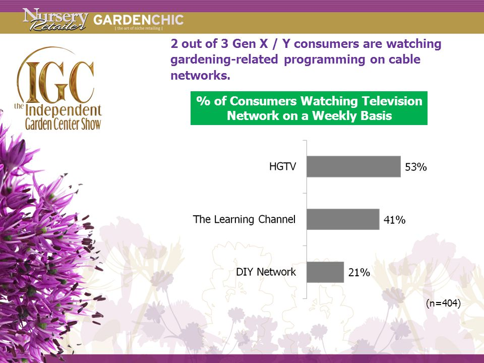 2 out of 3 Gen X / Y consumers are watching gardening-related programming on cable networks.
