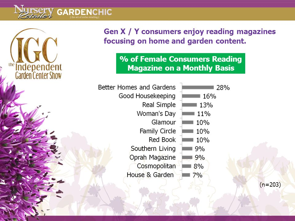 Gen X / Y consumers enjoy reading magazines focusing on home and garden content.