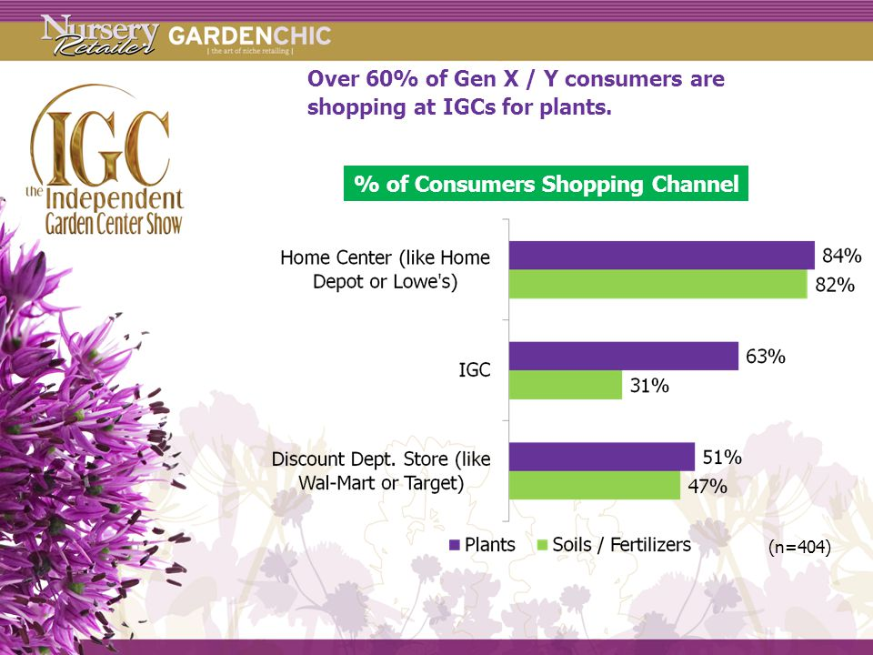 Over 60% of Gen X / Y consumers are shopping at IGCs for plants.
