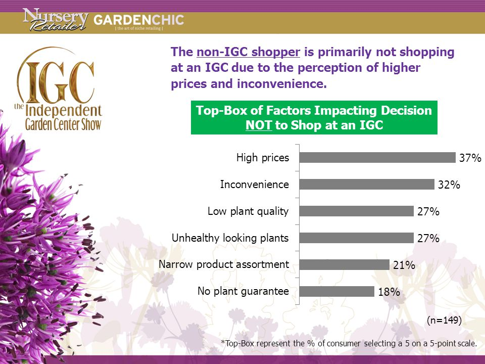 The non-IGC shopper is primarily not shopping at an IGC due to the perception of higher prices and inconvenience.