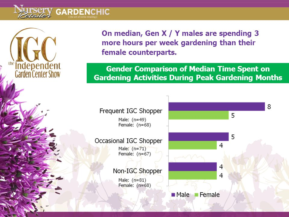On median, Gen X / Y males are spending 3 more hours per week gardening than their female counterparts.