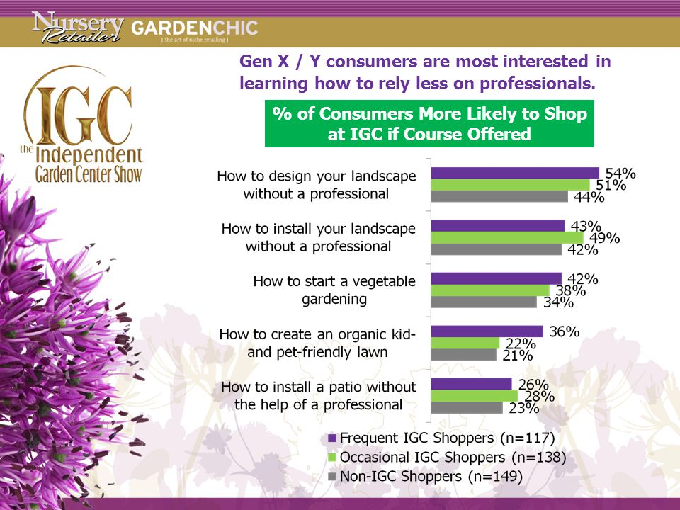Gen X / Y consumers are most interested in learning how to rely less on professionals.