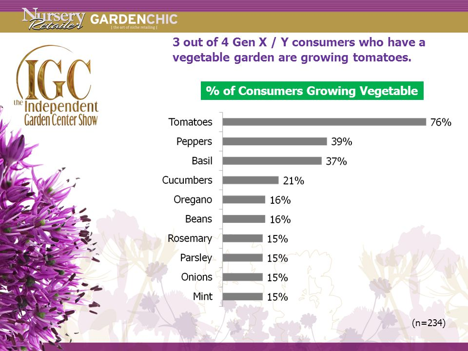 3 out of 4 Gen X / Y consumers who have a vegetable garden are growing tomatoes.