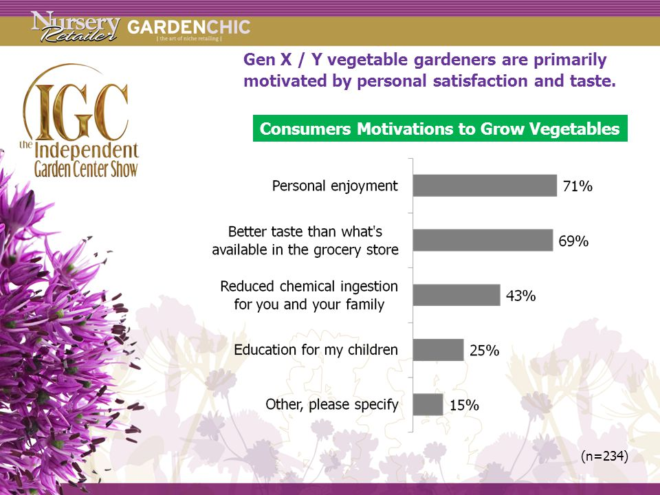 Gen X / Y vegetable gardeners are primarily motivated by personal satisfaction and taste.