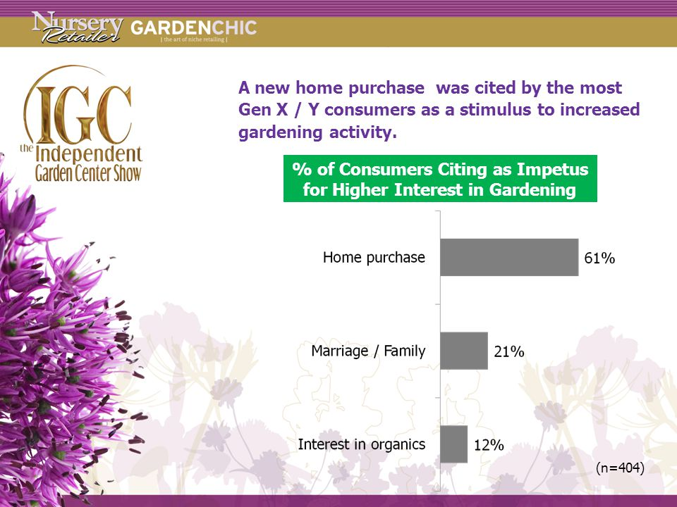 A new home purchase was cited by the most Gen X / Y consumers as a stimulus to increased gardening activity.