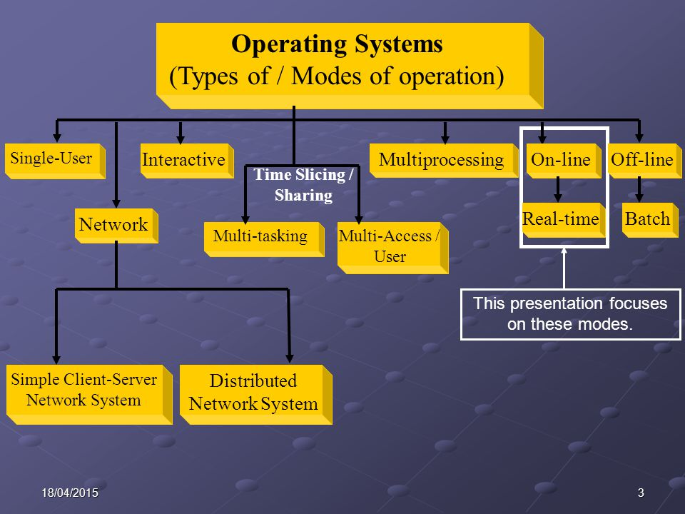 318/04/2015 MultiprocessingInteractive Single-User Operating Systems (Types of / Modes of operation) BatchReal-time Network Multi-Access / User Multi-tasking Simple Client-Server Network System Distributed Network System Off-lineOn-line Time Slicing / Sharing This presentation focuses on these modes.